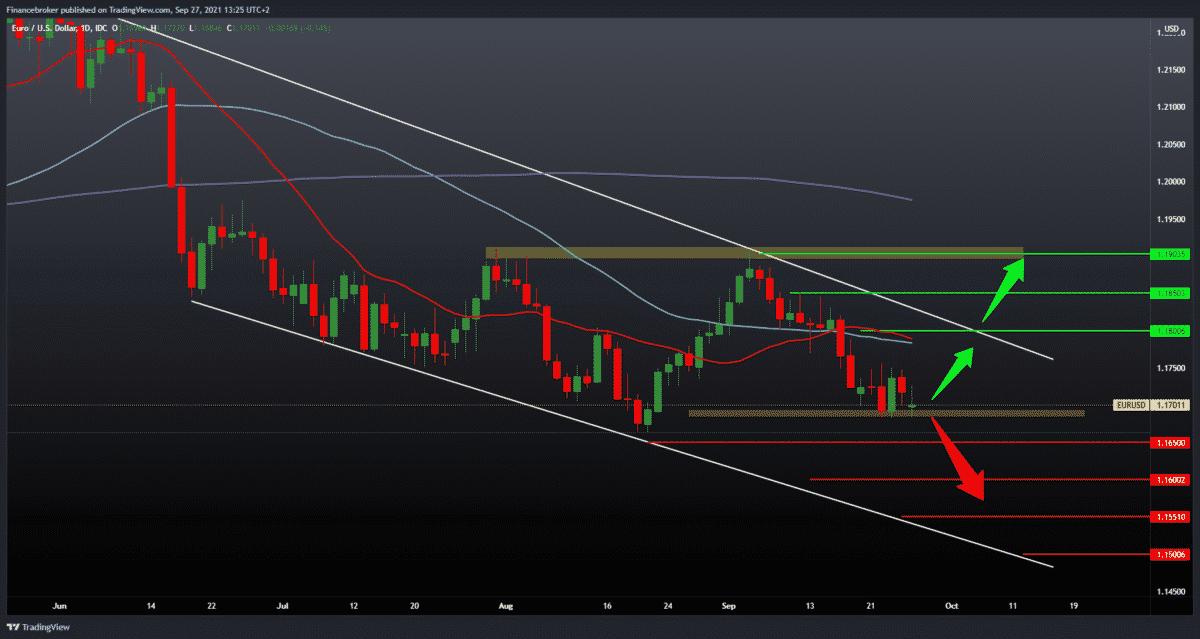 EURUSD, GBPUSD still under pressure