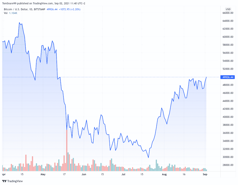 Le cours du Bitcoin repasse dans le vert mardi jeudi 2 septembre 2021