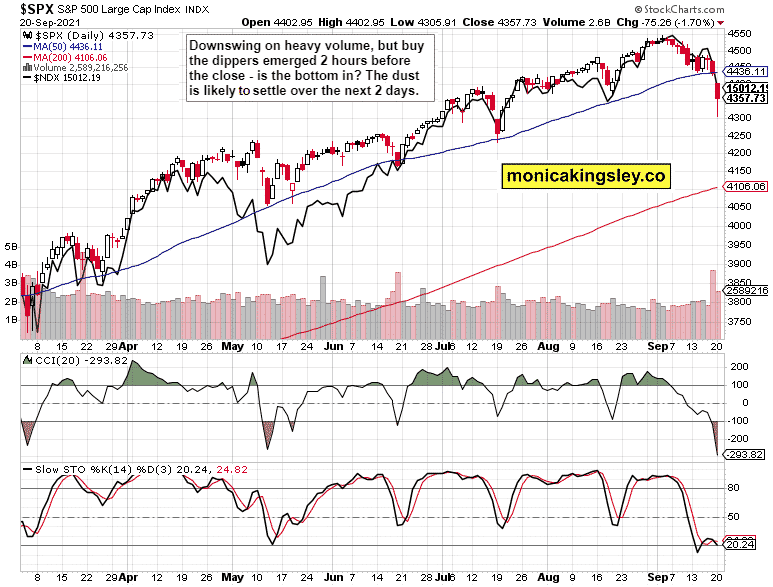 Stock Market Forecast: Time to Buy the Dip?