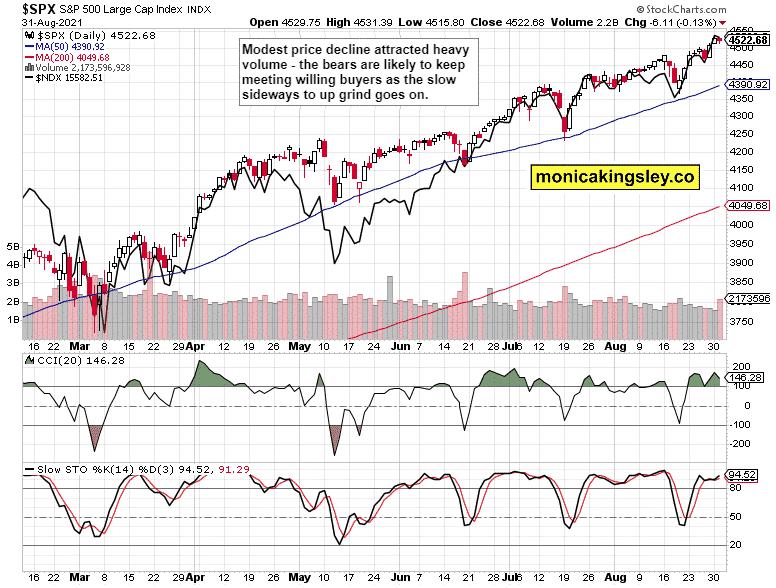 stock market analysis: S&P 500 and Nasdaq Outlook