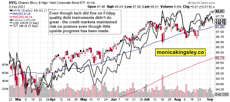 S&P 500 and Nasdaq Outlook
