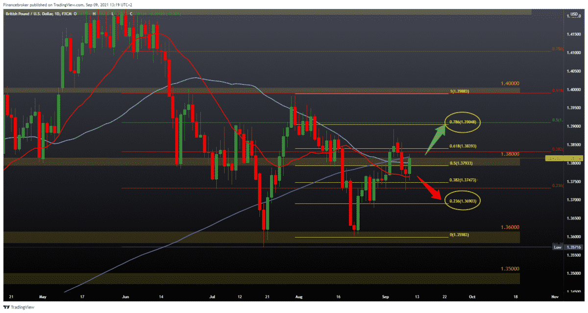 EURUSD and GBPUSD a new attempt for bullish traders