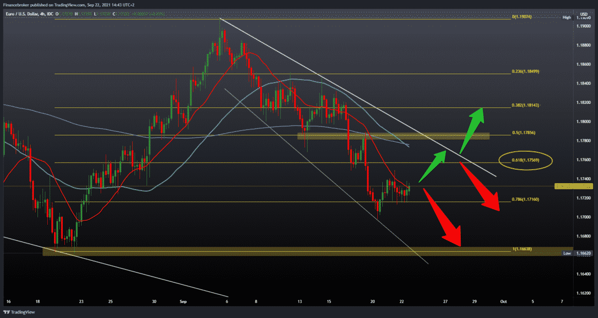 EURUSD and GBPUSD testing current lows
