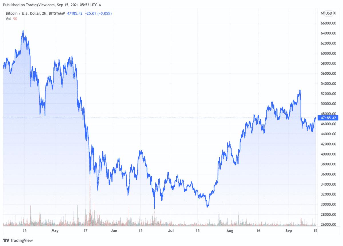 cours Bitcoin BTC mercredi 15 septembre 2021