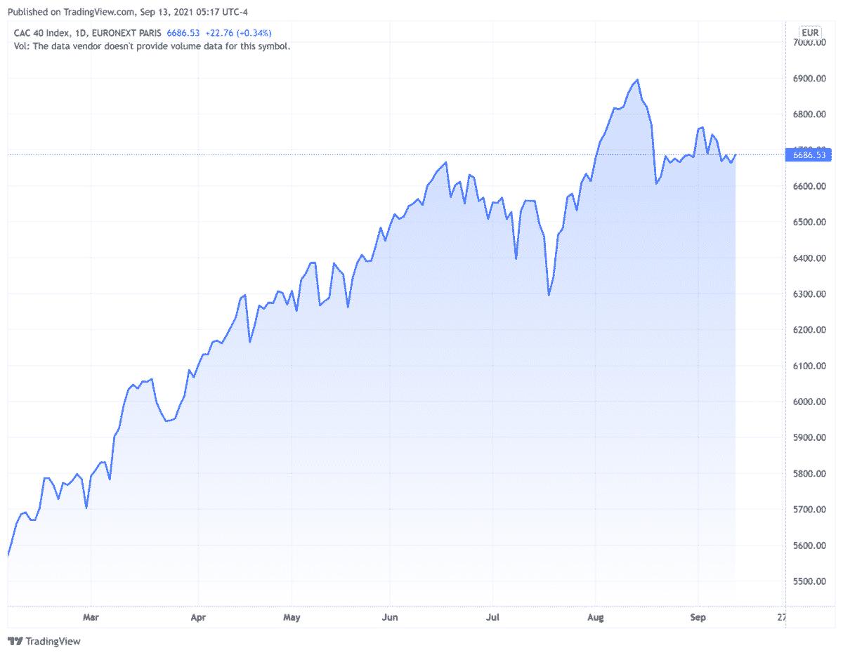 cours eurostoxx 50 lundi 13 septembre 2021
