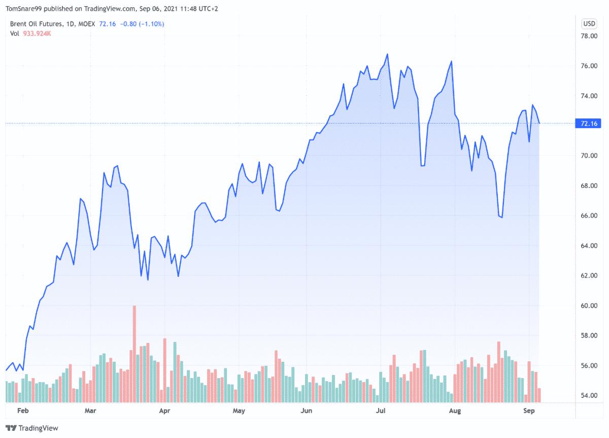 cours petrole Brent (baril en $) lundi 6 septembre 2021