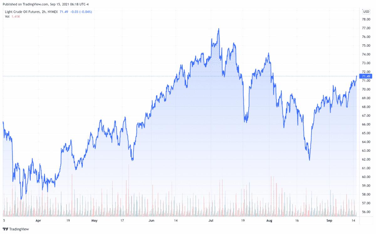 cours petrole wti (baril en $) mercredi 15 septembre 2021