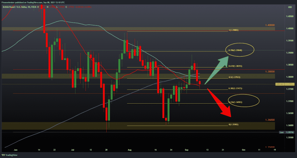 EURUSD and GBPUSD focus on recovery