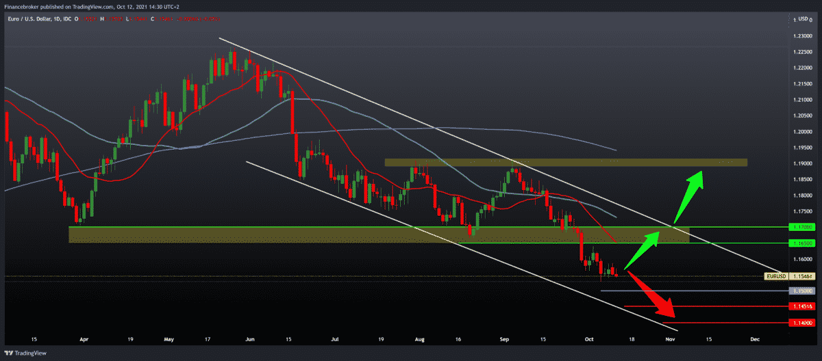 EURUSD, GBPUSD, NZDUSD daily view of chart movement