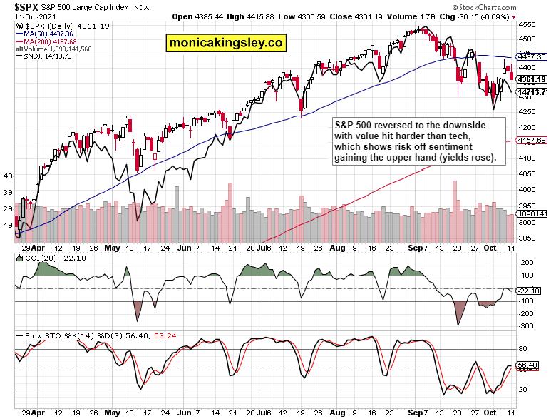 Stock Market Forecast: S&P 500 Uphill Battle
