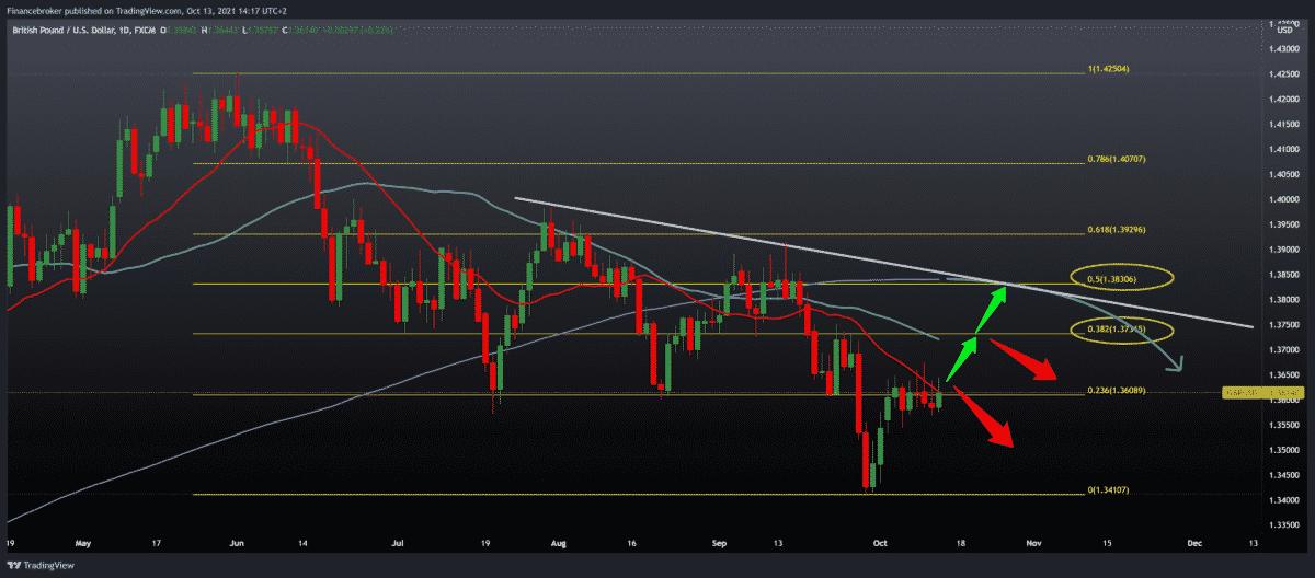 EURUSD, GBPUSD still under dollar pressure